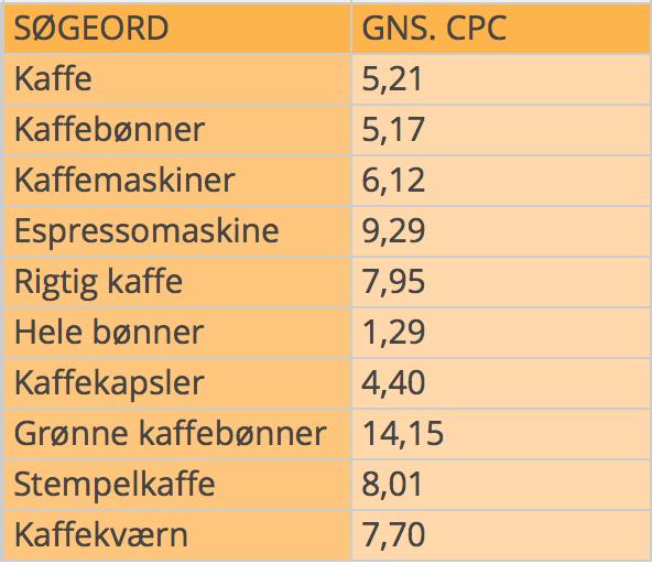 Kaffe gennemsnitlig cpc
