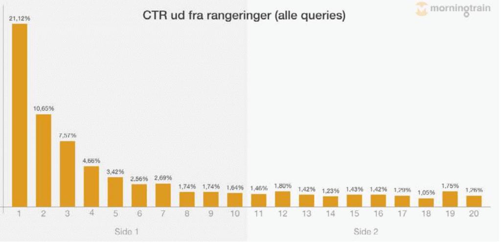 CTR ud fra rangeringer på Google