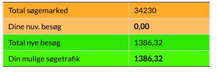 Det totale søgemarked (tabel)