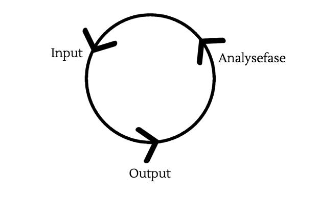 SEO-proces: Input, output, analysefase