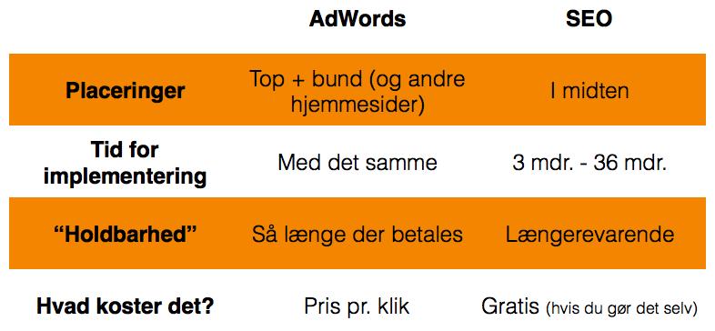 AdWords- og SEO-resultater