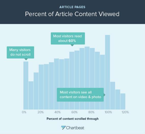 Graf, der viser, hvor mange procent af Slate.coms læsere, der hopper fra, før de har læst hele artiklen igennem