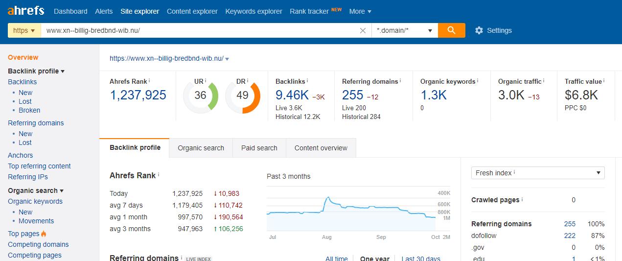 Sådan får du det optimale ud af ahrefs.com | En begynderguide til verdens førende SEO-værktøj