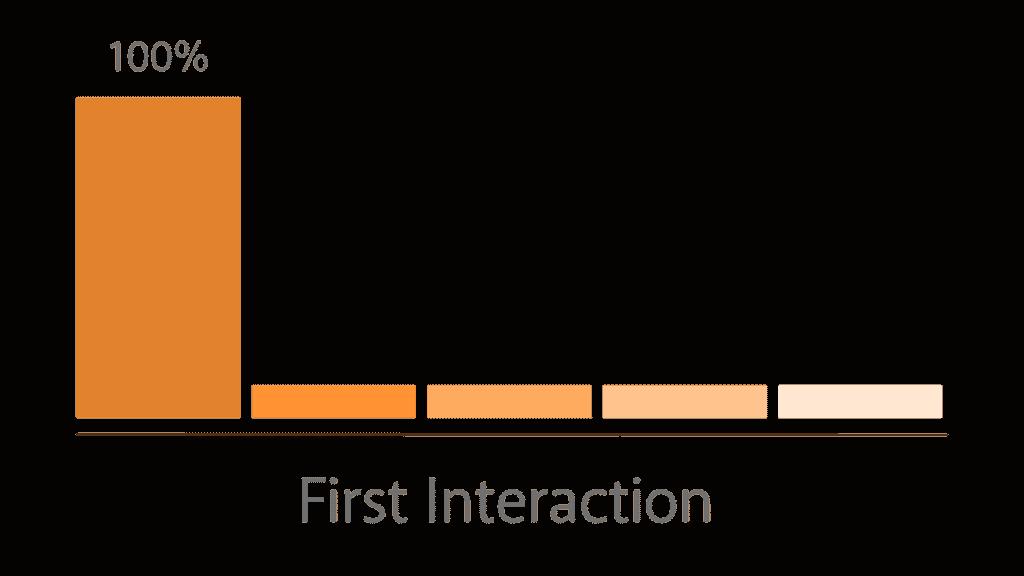 I den marketingsattribution model tilskriver vi al værdi til den første kanal