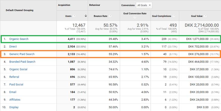Kanal oversigt i Google Analytics