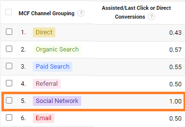Google analytics MCF channel grouping rapport