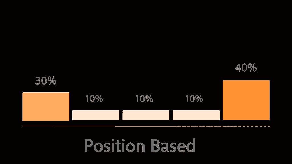 Den mest populer attributionsmodel