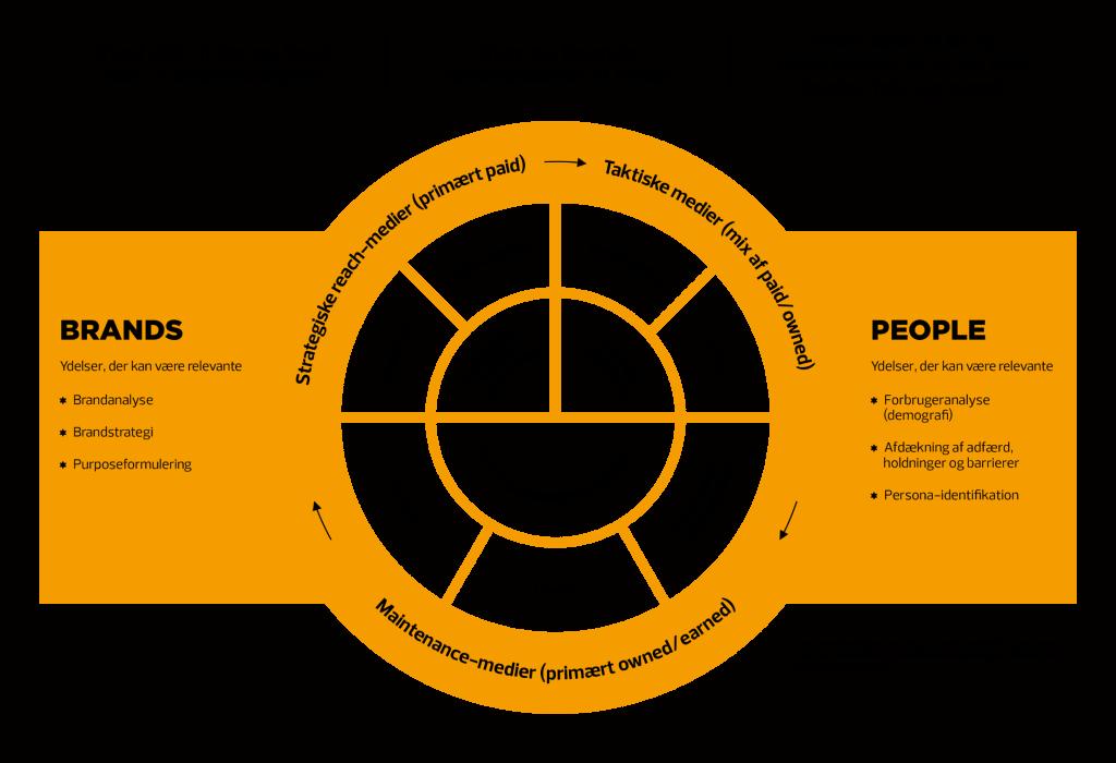 En model som optimerer kunderejsen ved at fokusere på brand, kunder og medier